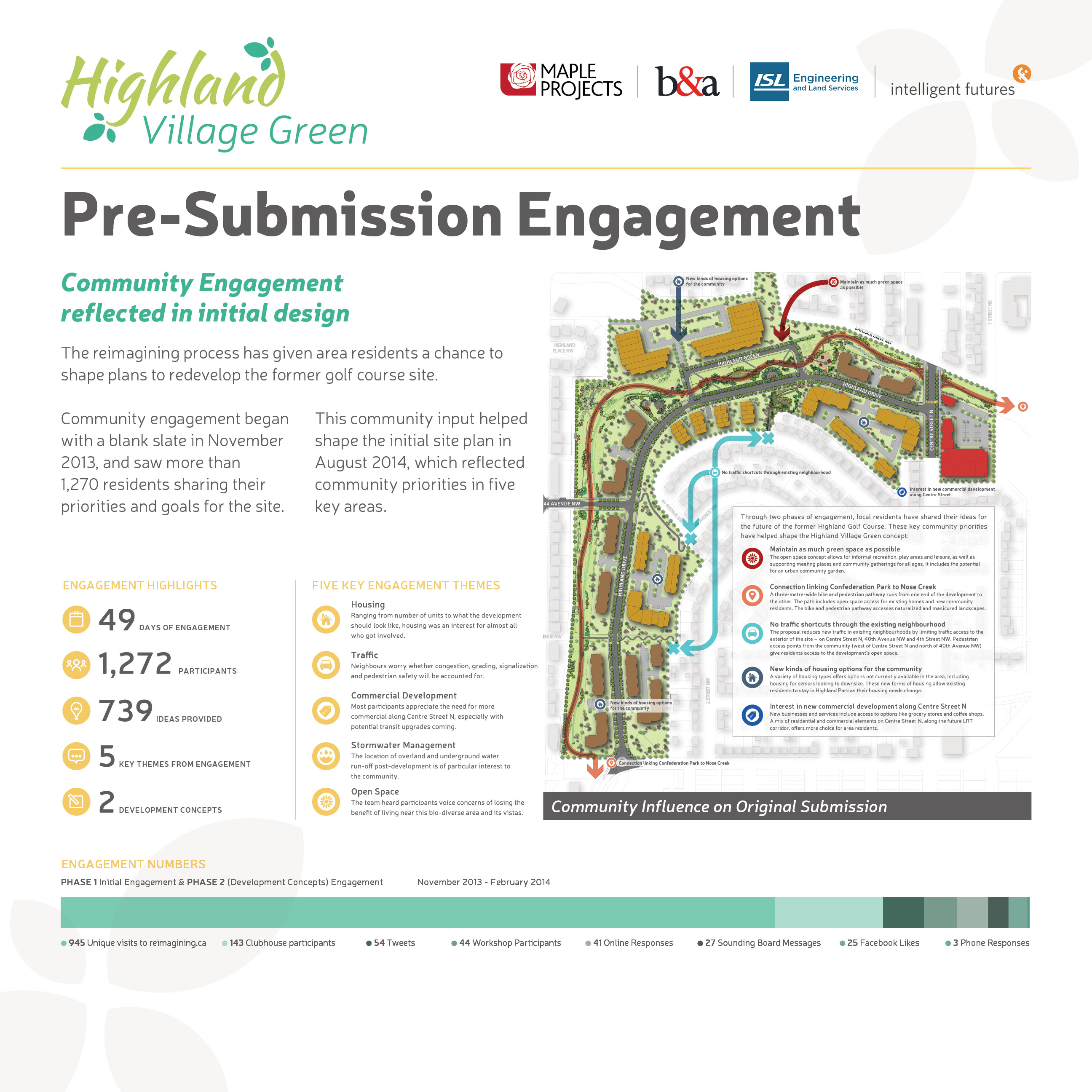 1564 - Highland Village Green - Open House March 2016 - Final Boards