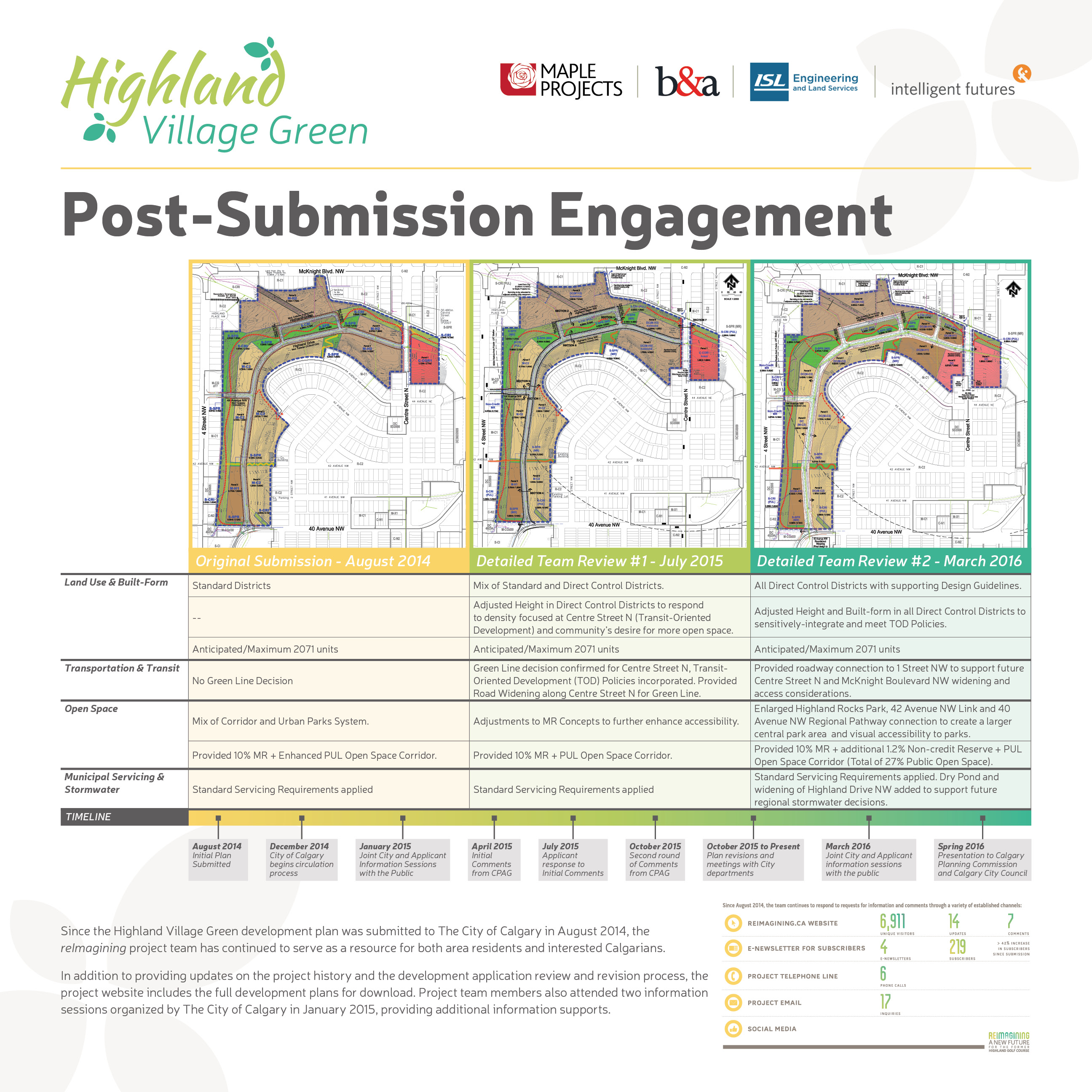 1564 - Highland Village Green - Open House March 2016 - Final Boards2